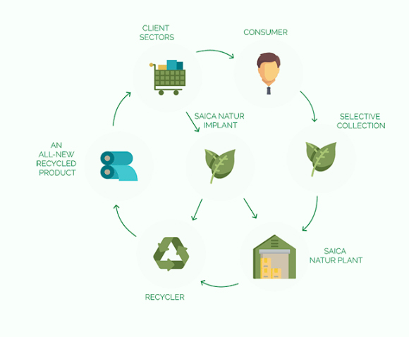 We're committed to the circular economy
