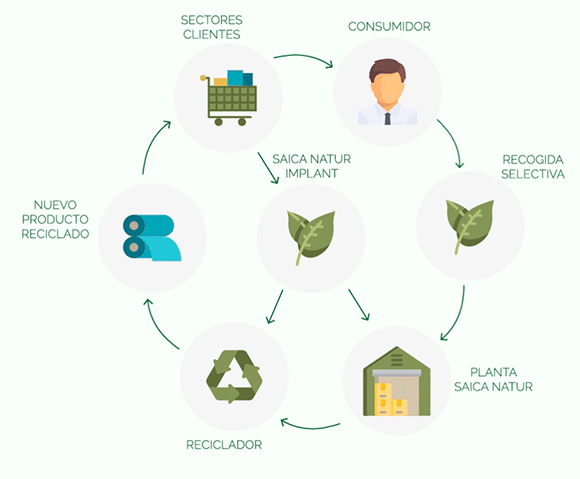 Apostamos por la Economía circular
